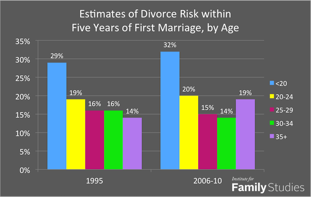 age-at-marriage-divorce1